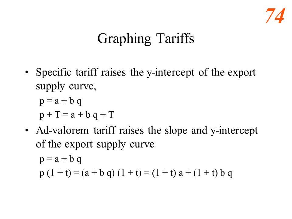 73 Export Supply + Specific Tariff, T 0 Import Demand, M Export Supply, X Quantity (lb. of Lobster per year) Price ($ per lb.) PAPA P FT M FT PBPB X +