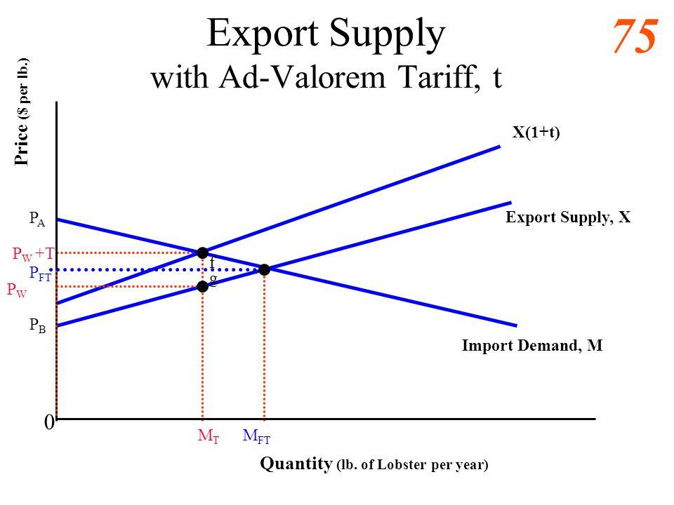 74 Graphing Tariffs Specific tariff raises the y-intercept of the export supply curve, p = a + b q p + T = a + b q + T Ad-valorem tariff raises the sl