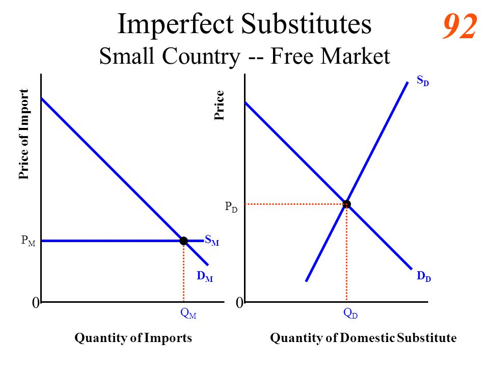 91 Imperfect Substitutes Increased trade in final products relative to raw materials and intermediate goods A final-good import and competing domestic