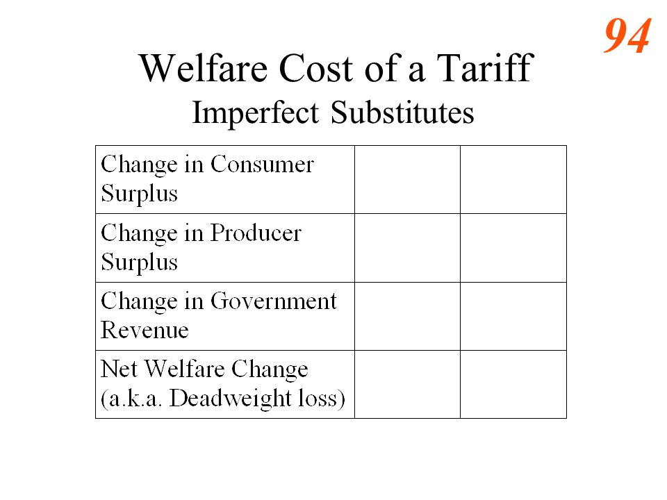 93 Imperfect Substitutes Small Country -- Tariff 0 DMDM Quantity of Imports Price of Import e QMQM QDQD 0 SMSM Quantity of Domestic Substitute D SDSD