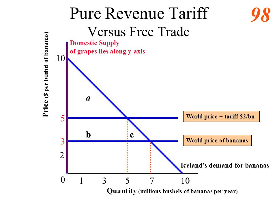 97 Trade with a Tariff Versus Autarky 6 5 10 0 1 Domestic demand for grapes Domestic Supply of grapes e Quantity (millions bushels of grapes per year)