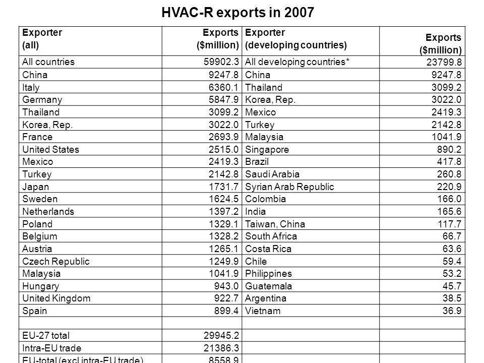 Exporter (all) Exports ($million) Exporter (developing countries) Exports ($million) All countries59902.3All developing countries* 23799.8 China9247.8China9247.8 Italy6360.1Thailand3099.2 Germany5847.9Korea, Rep.3022.0 Thailand3099.2Mexico2419.3 Korea, Rep.3022.0Turkey2142.8 France2693.9Malaysia1041.9 United States2515.0Singapore890.2 Mexico2419.3Brazil417.8 Turkey2142.8Saudi Arabia260.8 Japan1731.7Syrian Arab Republic220.9 Sweden1624.5Colombia166.0 Netherlands1397.2India165.6 Poland1329.1Taiwan, China117.7 Belgium1328.2South Africa66.7 Austria1265.1Costa Rica63.6 Czech Republic1249.9Chile59.4 Malaysia1041.9Philippines53.2 Hungary943.0Guatemala45.7 United Kingdom922.7Argentina38.5 Spain899.4Vietnam36.9 EU-27 total29945.2 Intra-EU trade21386.3 EU-total (excl intra-EU trade)8558.9 HVAC-R exports in 2007