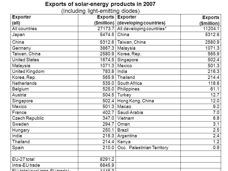 Exporter (all) Exports ($million) Exporter (developing countries) Exports ($million) All countries27173.7All developing countries*11204.1 Japan5474.5China5312.6 China5312.6Taiwan, China2580.9 Germany3867.3Malaysia1071.3 Taiwan, China2580.9Korea, Rep.565.9 United States1674.5Singapore502.4 Malaysia1071.3Mexico501.3 United Kingdom783.8India216.3 Korea, Rep.565.9Thailand214.4 Netherlands535.0South Africa118.6 Belgium525.0Philippines61.1 Austria504.5Turkey12.7 Singapore502.4Hong Kong, China12.0 Mexico501.3Macao9.2 France402.7Saudi Arabia7.0 Czech Republic347.0Vietnam6.8 Sweden294.7Oman3.1 Hungary250.1Brazil2.5 India216.3Argentina2.4 Thailand214.4Kenya1.2 Spain210.0Occ.