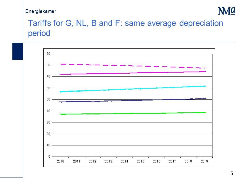 Energiekamer 6 Tariffs for G, NL, B and F: same average WACC
