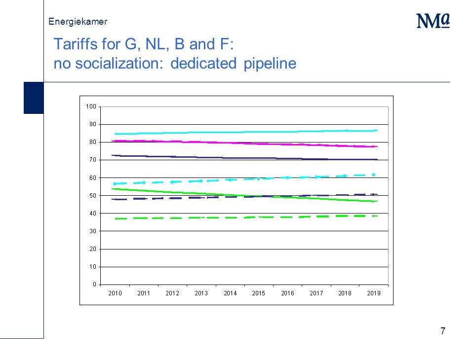 Energiekamer 8 Gas price drops from 0,28 to 0,09 euro/m3