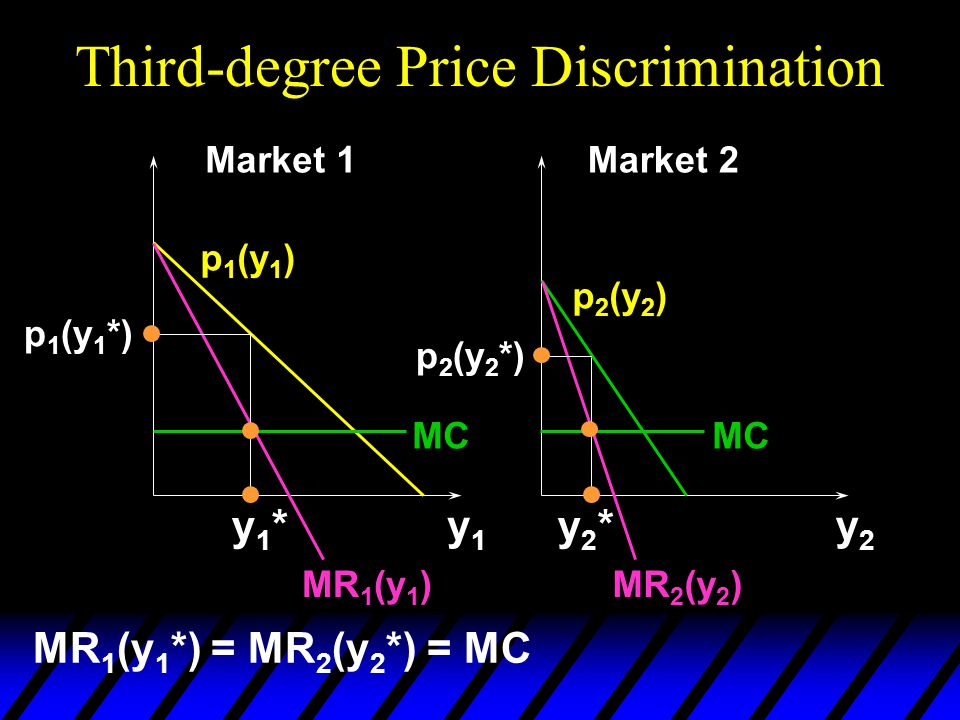 Third-degree Price Discrimination MR 1 (y 1 )MR 2 (y 2 ) y1y1 y2y2 y1*y1*y2*y2* p 1 (y 1 *) p 2 (y 2 *) MC p 1 (y 1 ) p 2 (y 2 ) Market 1Market 2 MR 1 (y 1 *) = MR 2 (y 2 *) = MC