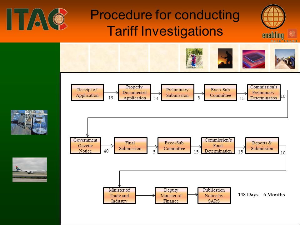 6 Procedure for conducting Tariff Investigations Government Gazette Notice Final Submission Exco-Sub Committee Commissions Final Determination Reports & Submission 40 515 Minister of Trade and Industry Deputy Minister of Finance Publication Notice by SARS Receipt of Application Properly Documented Application Preliminary Submission Exco-Sub Committee Commissions Preliminary Determination 19 14 5 15 10 148 Days = 6 Months