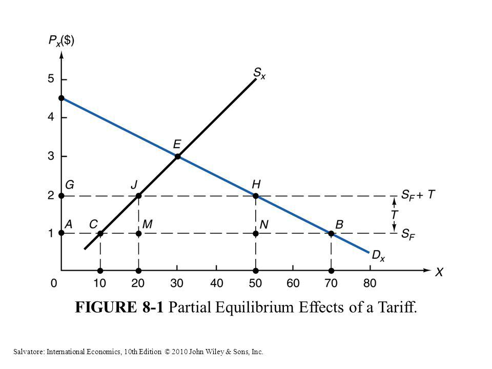 FIGURE 8-1 Partial Equilibrium Effects of a Tariff. Salvatore: International Economics, 10th Edition © 2010 John Wiley & Sons, Inc.