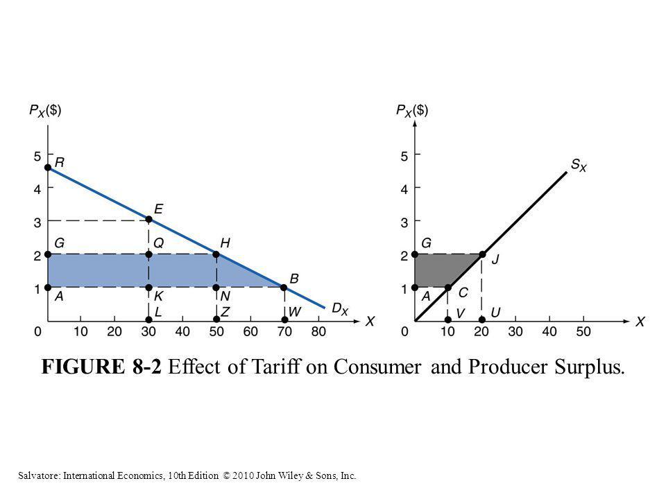 FIGURE 8-2 Effect of Tariff on Consumer and Producer Surplus. Salvatore: International Economics, 10th Edition © 2010 John Wiley & Sons, Inc.