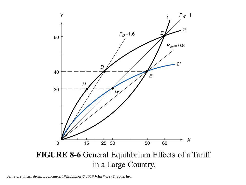 FIGURE 8-6 General Equilibrium Effects of a Tariff in a Large Country. Salvatore: International Economics, 10th Edition © 2010 John Wiley & Sons, Inc.