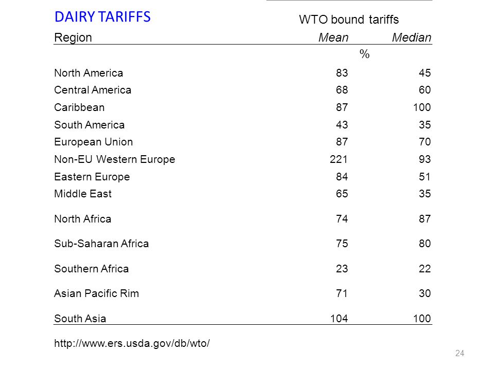 24 DAIRY TARIFFS WTO bound tariffs RegionMeanMedian % North America8345 Central America6860 Caribbean87100 South America4335 European Union8770 Non-EU Western Europe22193 Eastern Europe8451 Middle East6535 North Africa7487 Sub-Saharan Africa7580 Southern Africa2322 Asian Pacific Rim7130 South Asia104100 http://www.ers.usda.gov/db/wto/