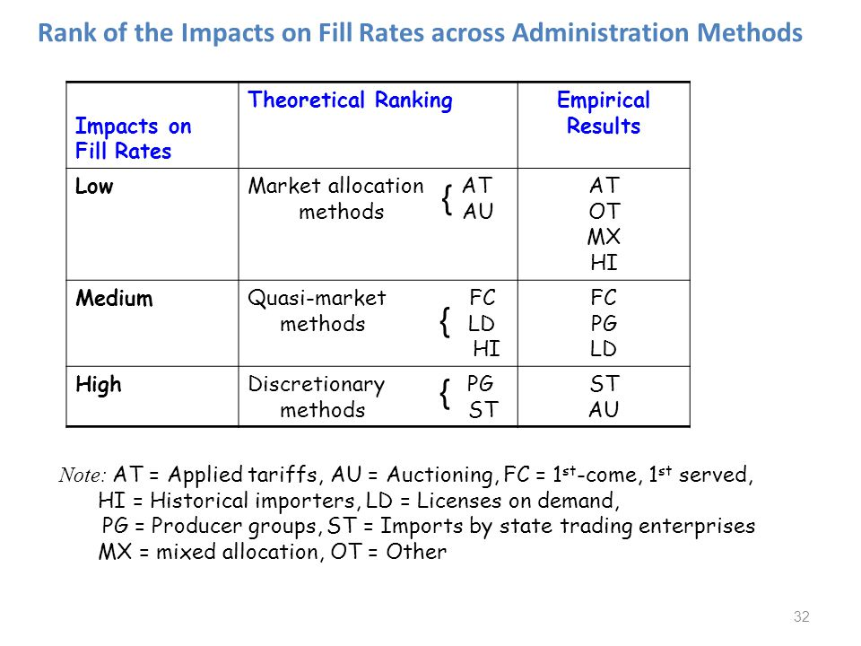 32 Rank of the Impacts on Fill Rates across Administration Methods Impacts on Fill Rates Theoretical RankingEmpirical Results LowMarket allocation AT methods AU AT OT MX HI MediumQuasi-market FC methods LD HI FC PG LD HighDiscretionary PG methods ST ST AU Note: AT = Applied tariffs, AU = Auctioning, FC = 1 st -come, 1 st served, HI = Historical importers, LD = Licenses on demand, PG = Producer groups, ST = Imports by state trading enterprises MX = mixed allocation, OT = Other { { {