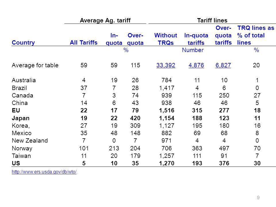 Tariff Rate Quotas (TRQs) –Fill Rates 30 Fill Rate(y)FrequencyPercentCumulative Percent 043010.24 0<y0.145410.8121.04 0.1<y0.22024.8125.85 0.2<y0.31553.6929.54 0.3<y0.41252.9832.52 0.4<y0.51383.2835.80 0.5<y0.61263.0038.80 0.6<y0.71112.6441.44 0.7<y0.81473.5044.94 0.8<y0.91673.9848.92 0.9<y<1.03899.2658.18 1175741.82100.00 Total4201100.00