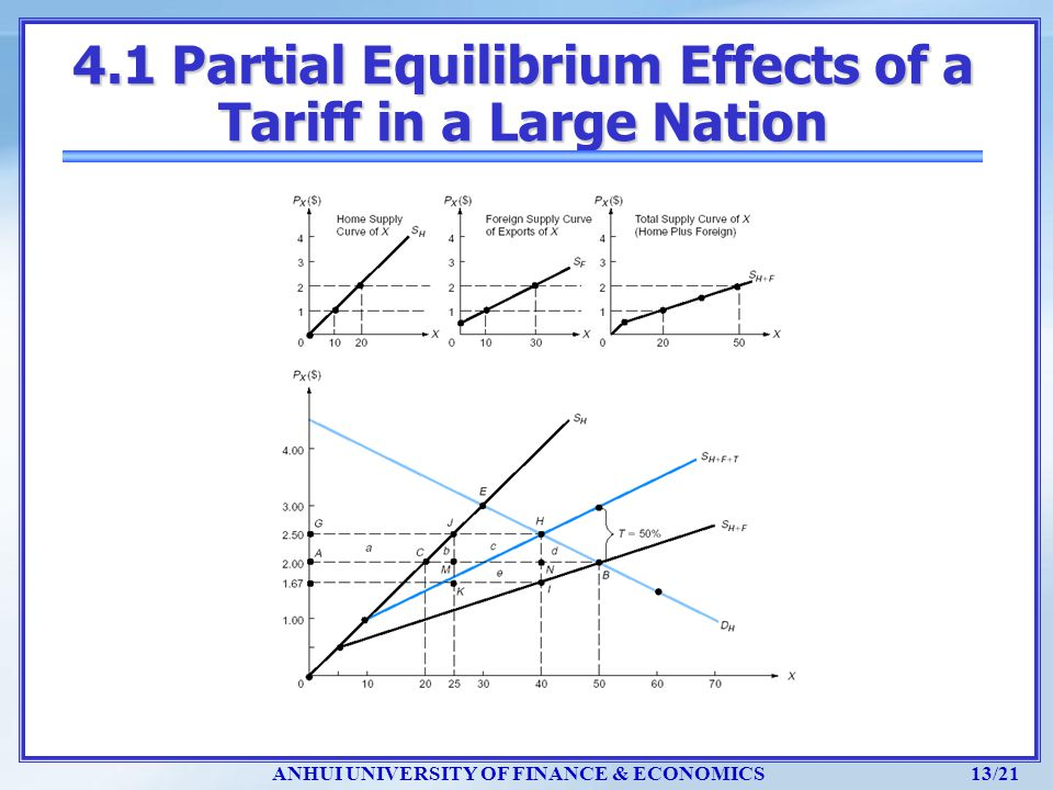 ANHUI UNIVERSITY OF FINANCE & ECONOMICS 13/21 4.1 Partial Equilibrium Effects of a Tariff in a Large Nation