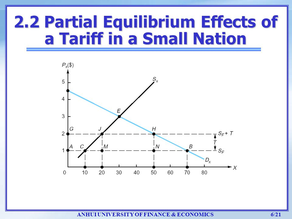 ANHUI UNIVERSITY OF FINANCE & ECONOMICS 6/21 2.2 Partial Equilibrium Effects of a Tariff in a Small Nation