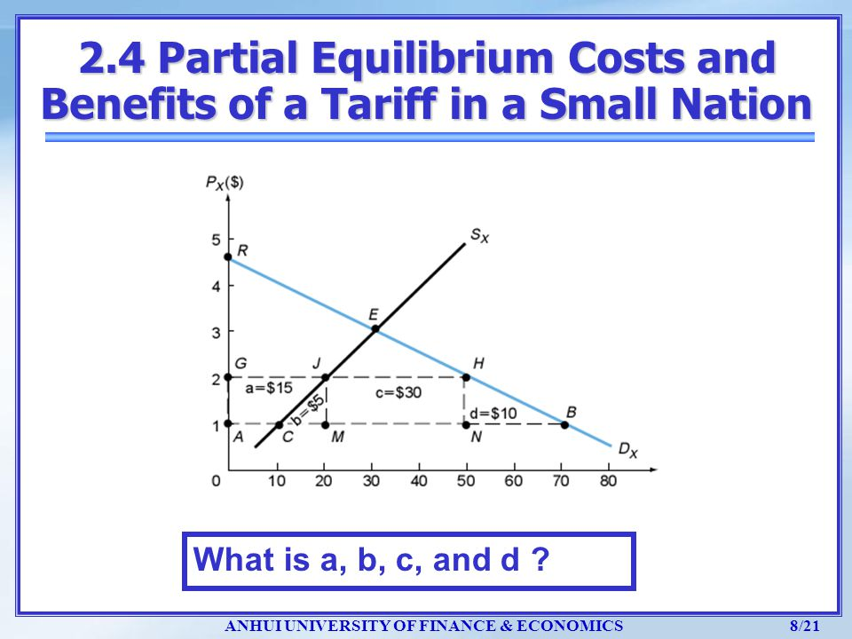 ANHUI UNIVERSITY OF FINANCE & ECONOMICS 8/21 What is a, b, c, and d ? 2.4 Partial Equilibrium Costs and Benefits of a Tariff in a Small Nation