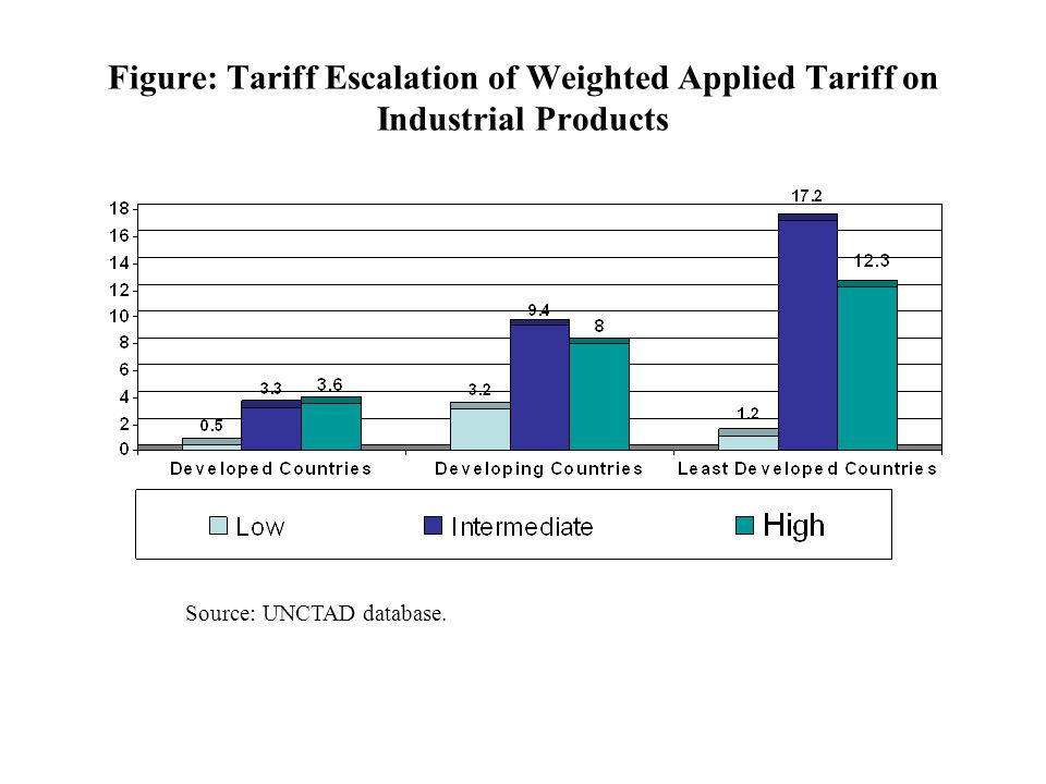 Figure: Tariff Escalation of Weighted Applied Tariff on Industrial Products Source: UNCTAD database.