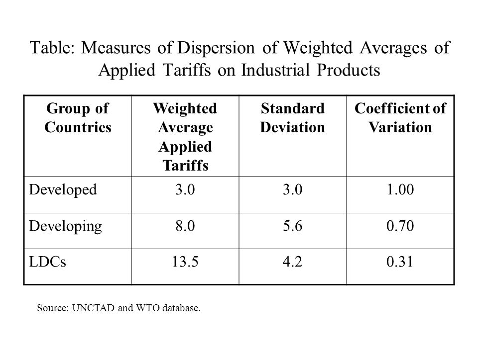 Table: Measures of Dispersion of Weighted Averages of Applied Tariffs on Industrial Products Group of Countries Weighted Average Applied Tariffs Standard Deviation Coefficient of Variation Developed3.0 1.00 Developing8.05.60.70 LDCs13.54.20.31 Source: UNCTAD and WTO database.