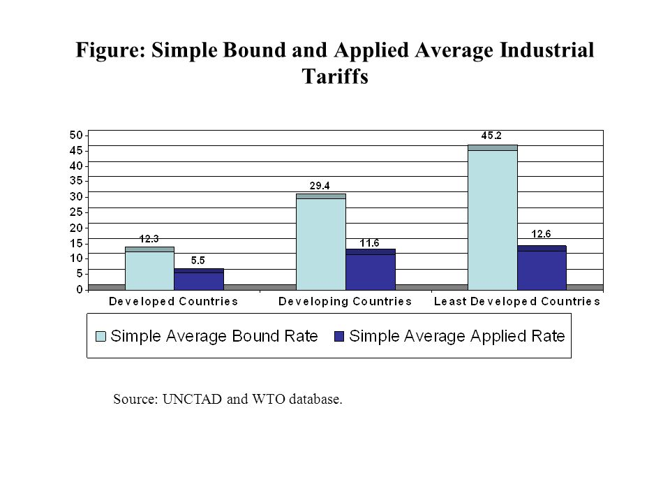 Figure: Simple Bound and Applied Average Industrial Tariffs Source: UNCTAD and WTO database.