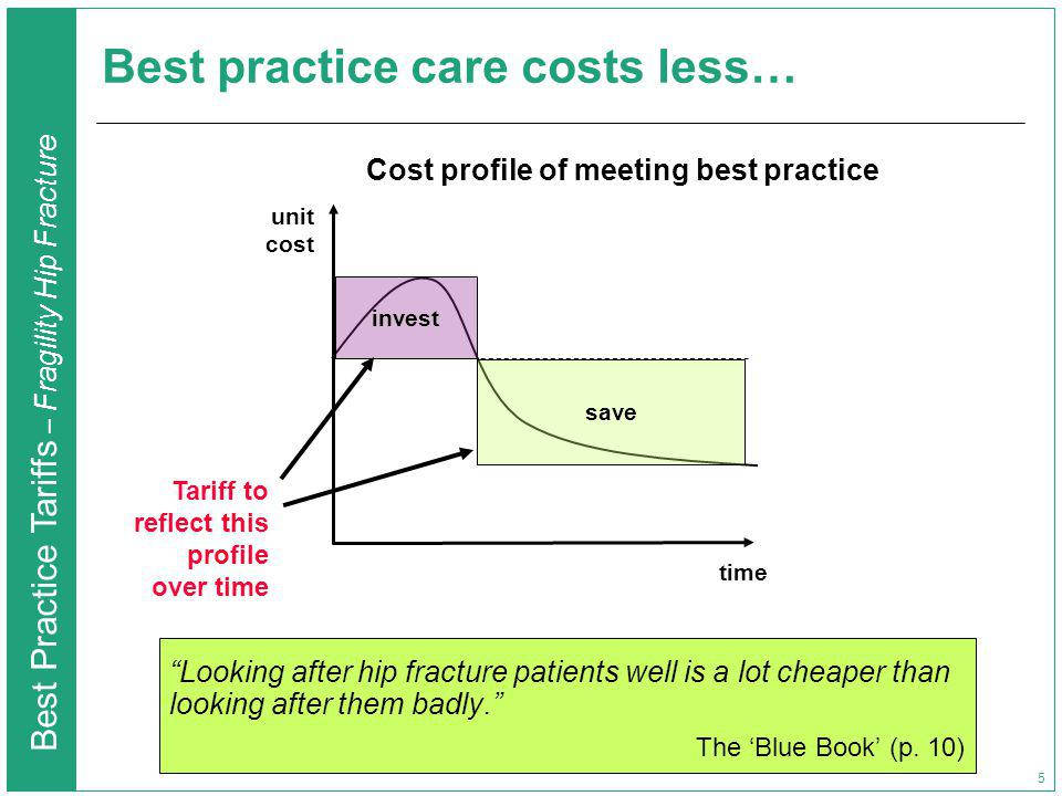 Best Practice Tariffs – Fragility Hip Fracture 5 Best practice care costs less… Looking after hip fracture patients well is a lot cheaper than looking after them badly.