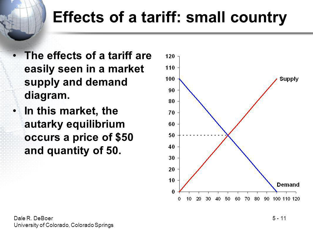 Dale R. DeBoer University of Colorado, Colorado Springs 5 - 11 Effects of a tariff: small country The effects of a tariff are easily seen in a market