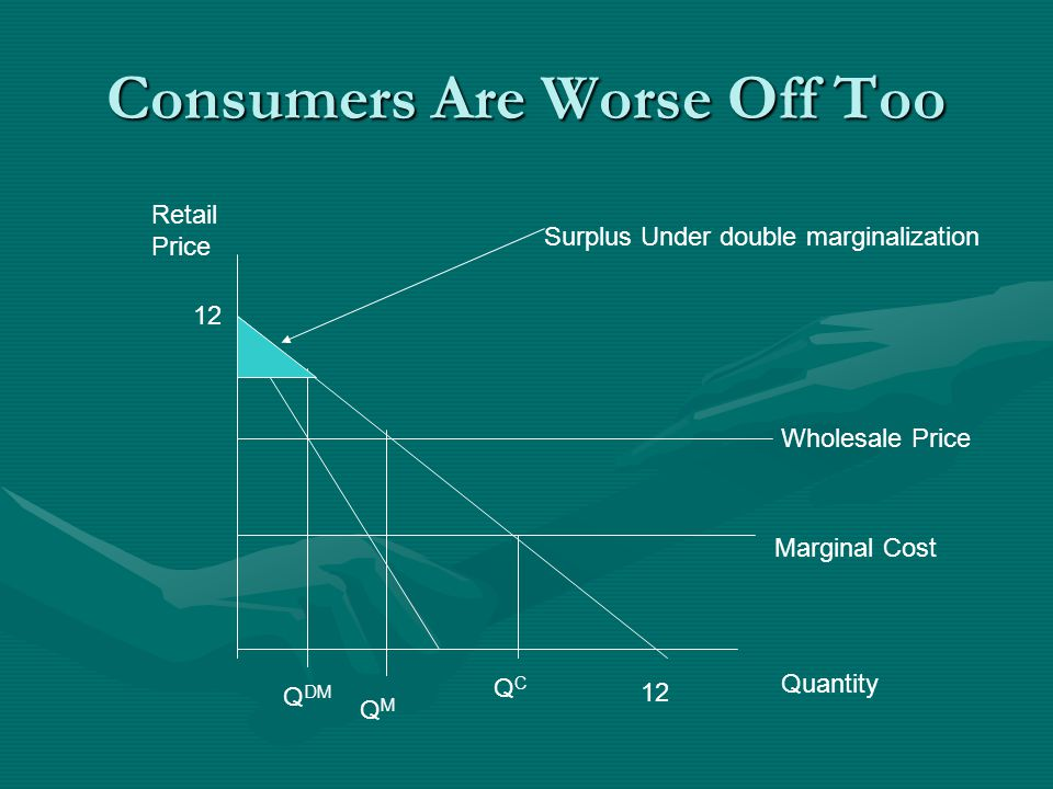 Consumers Are Worse Off Too 12 Quantity Retail Price 12 Marginal Cost QCQC QMQM Wholesale Price Q DM Surplus Under double marginalization