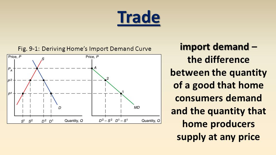 MD = D – S MD import demand D home demand S home supply Fig.