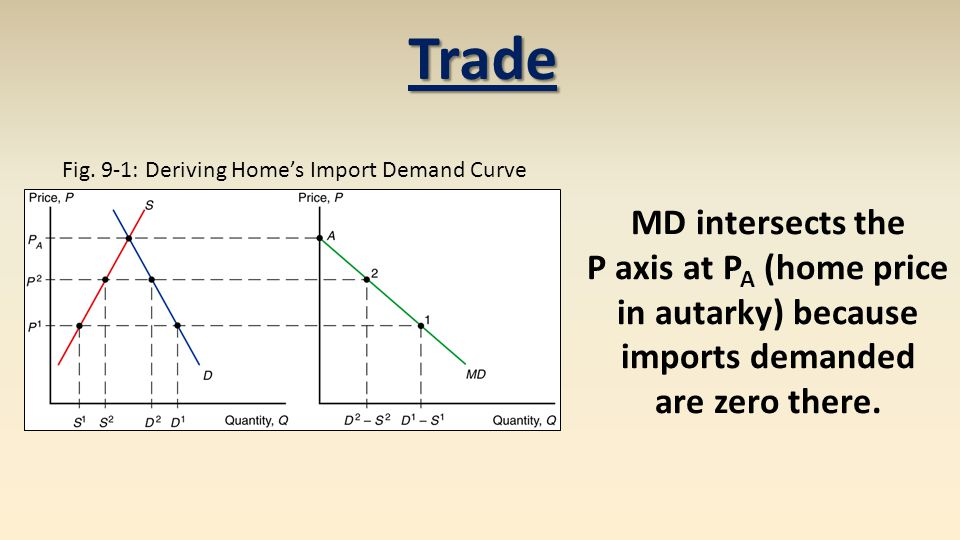 With a subsidy home producers gain, but foreign producers lose. Terms of Trade: Export Subsidies