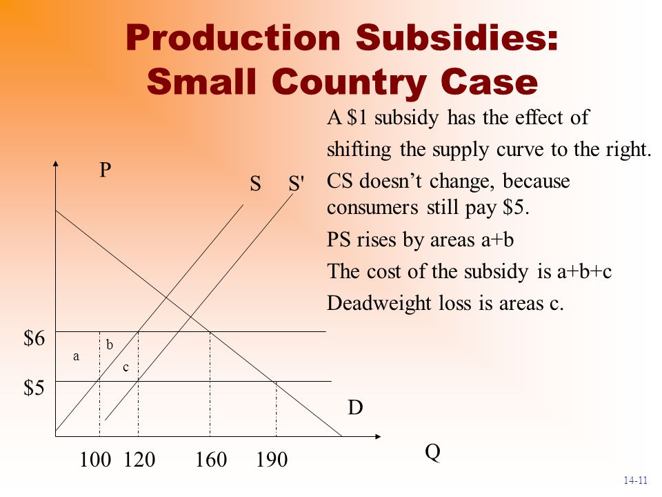Production Subsidies: Small Country Case D Q P S $5 $6 100190120160 c b a A $1 subsidy has the effect of shifting the supply curve to the right.