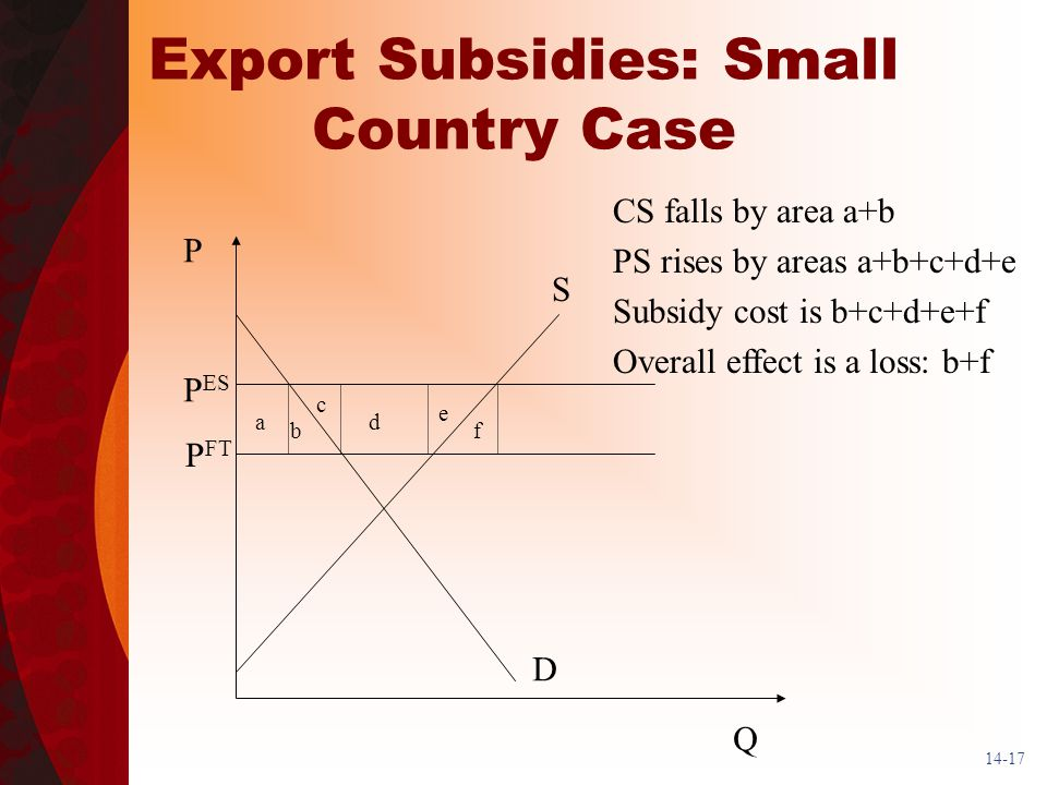 14-17 Export Subsidies: Small Country Case P Q S D P ES P FT CS falls by area a+b PS rises by areas a+b+c+d+e Subsidy cost is b+c+d+e+f Overall effect is a loss: b+f ad c b e f