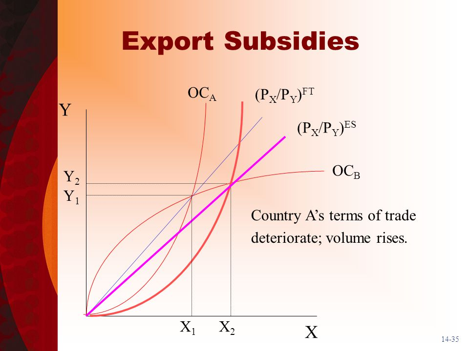14-35 Export Subsidies Y X (P X /P Y ) FT X1X1 Y1Y1 OC A OC B (P X /P Y ) ES X2X2 Y2Y2 Country As terms of trade deteriorate; volume rises.