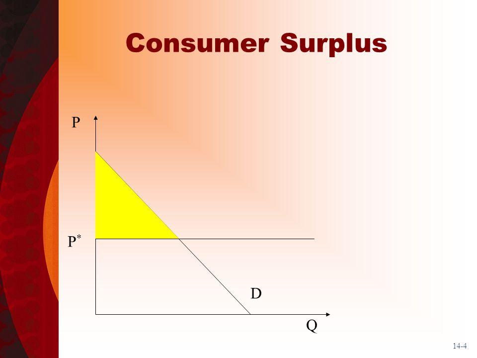 14-4 Consumer Surplus D Q P P*P*