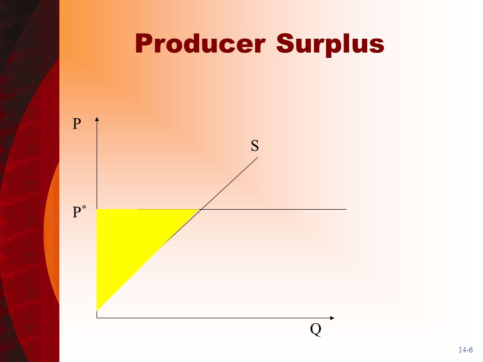14-6 Producer Surplus S Q P P *