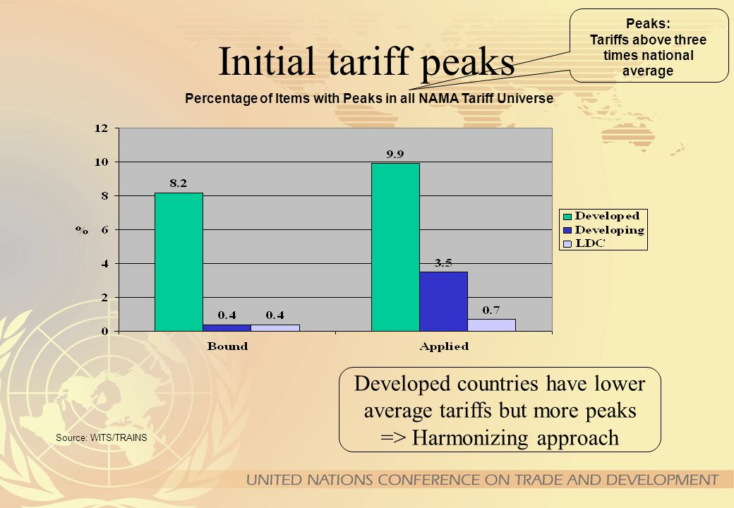 Market Access: Current Tariffs Source: UNCTAD TRAINS and UNCTAD calculations based on WTO CTS Specific Issues: Tariff escalation Tariff peaks