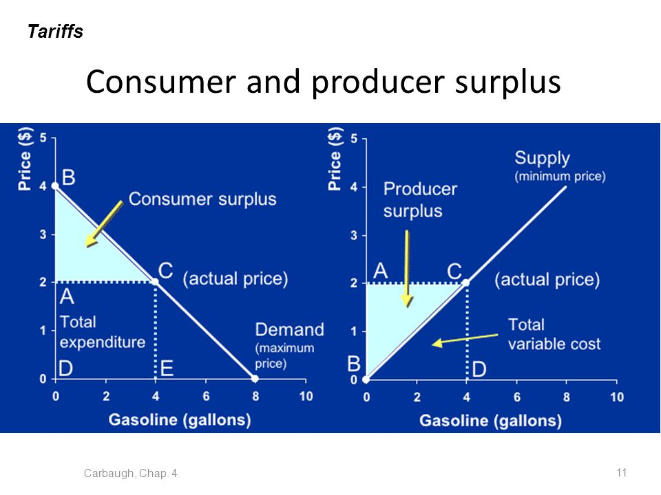 Consumer and producer surplus Carbaugh, Chap. 4 11 Tariffs