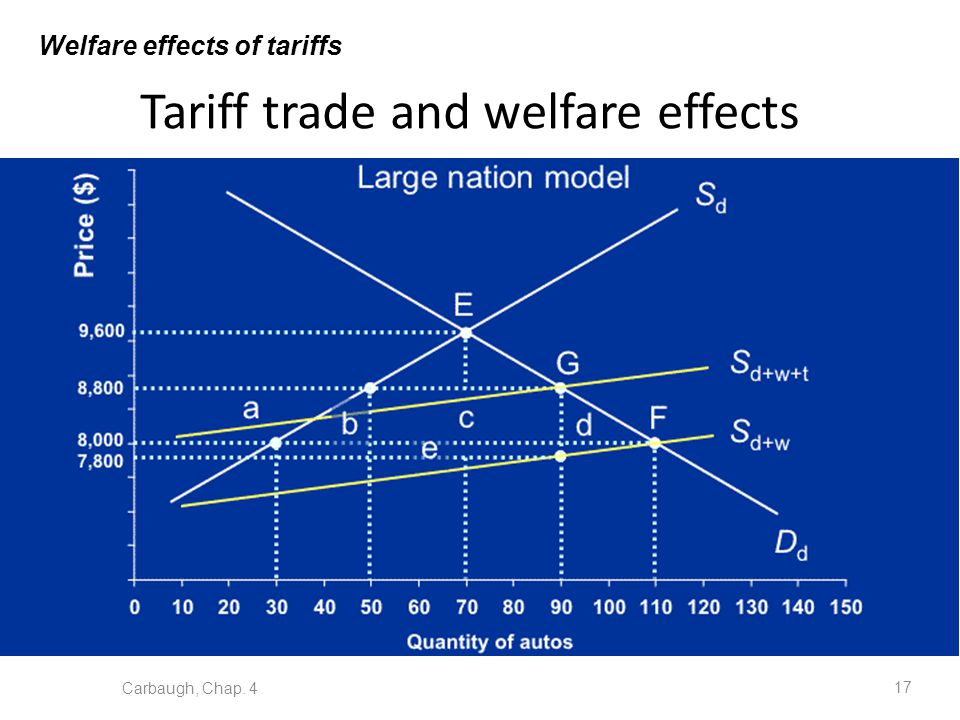 Tariff trade and welfare effects Carbaugh, Chap. 4 17 Welfare effects of tariffs