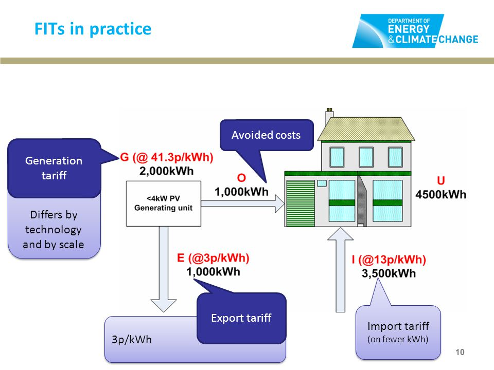 Differs by technology and by scale FITs in practice Avoided costs 3p/kWh Export tariff 10 Avoided costs 10 Generation tariff Avoided costs Import tari