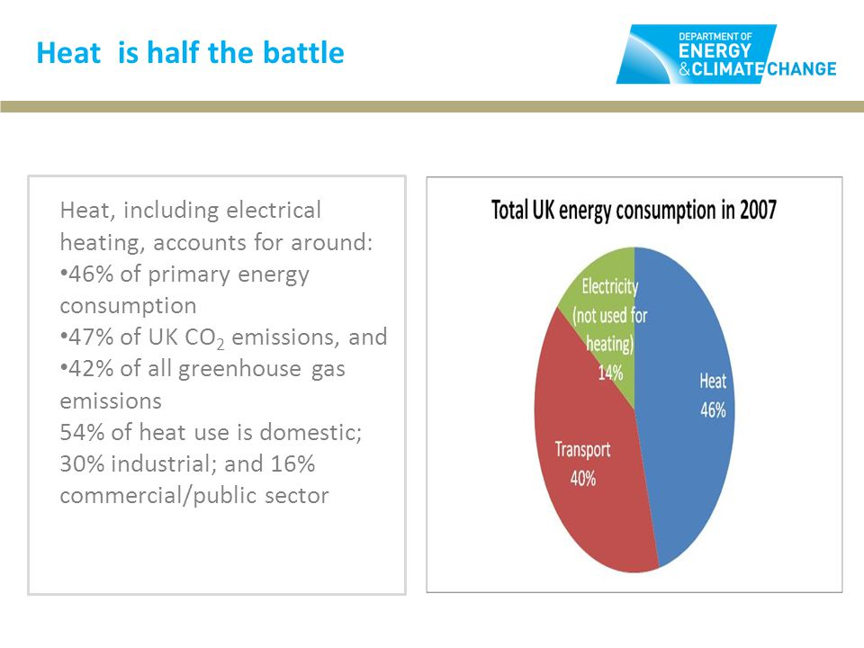 Heat is half the battle Heat, including electrical heating, accounts for around: 46% of primary energy consumption 47% of UK CO 2 emissions, and 42% of all greenhouse gas emissions 54% of heat use is domestic; 30% industrial; and 16% commercial/public sector