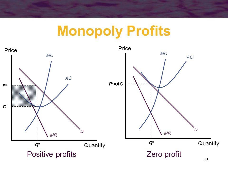 15 Monopoly Profits Quantity Price MC AC MR D Quantity Price MC AC MR D Positive profitsZero profit P*P* P*=AC C Q*Q* Q*Q*