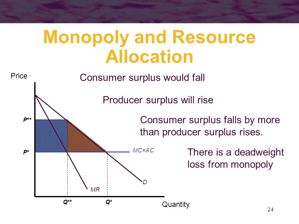 24 Consumer surplus would fall Producer surplus will rise There is a deadweight loss from monopoly Monopoly and Resource Allocation Quantity Price MC=AC D MR Q*Q*Q** P*P* P** Consumer surplus falls by more than producer surplus rises.