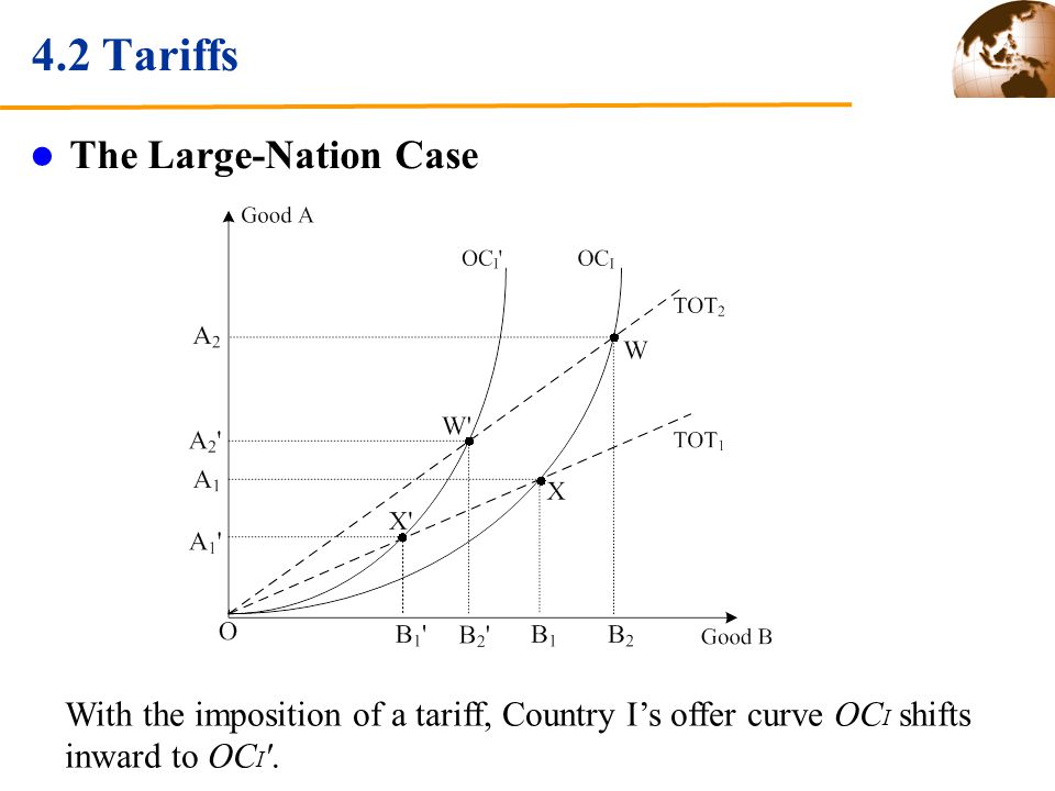 4.2 Tariffs The Large-Nation Case With the imposition of a tariff, Country Is offer curve OC I shifts inward to OC I '.