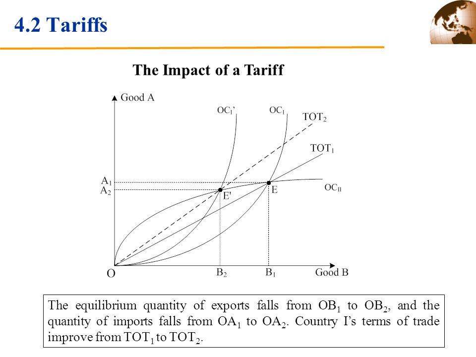 4.2 Tariffs The Impact of a Tariff The equilibrium quantity of exports falls from OB 1 to OB 2, and the quantity of imports falls from OA 1 to OA 2.