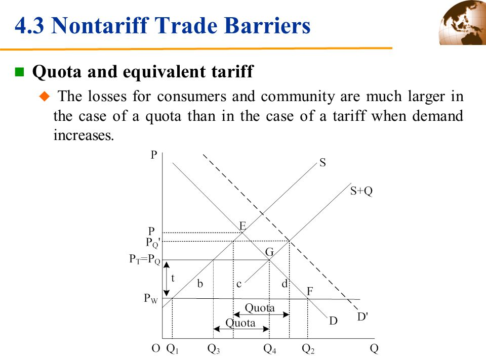 4.3 Nontariff Trade Barriers Quota and equivalent tariff The losses for consumers and community are much larger in the case of a quota than in the case of a tariff when demand increases.