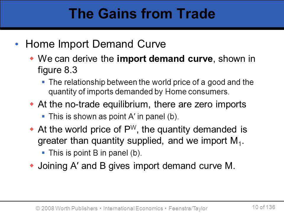 10 of 136 © 2008 Worth Publishers International Economics Feenstra/Taylor The Gains from Trade Home Import Demand Curve We can derive the import deman