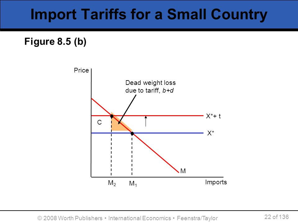 22 of 136 © 2008 Worth Publishers International Economics Feenstra/Taylor Import Tariffs for a Small Country Figure 8.5 (b) M1M1 Imports X* M Price M2