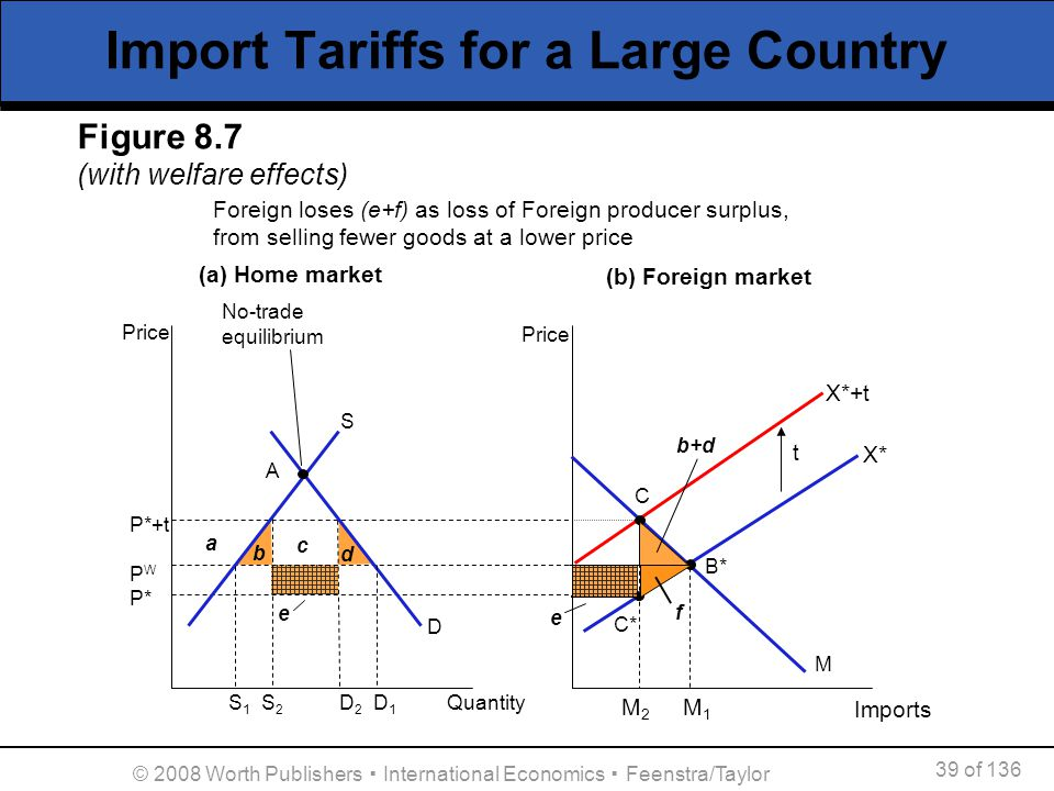 39 of 136 © 2008 Worth Publishers International Economics Feenstra/Taylor Import Tariffs for a Large Country A Price a c P*+t P W P* S b d Price Impor