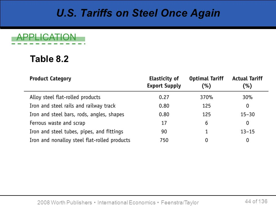 APPLICATION 44 of 136 2008 Worth Publishers International Economics Feenstra/Taylor U.S. Tariffs on Steel Once Again Table 8.2