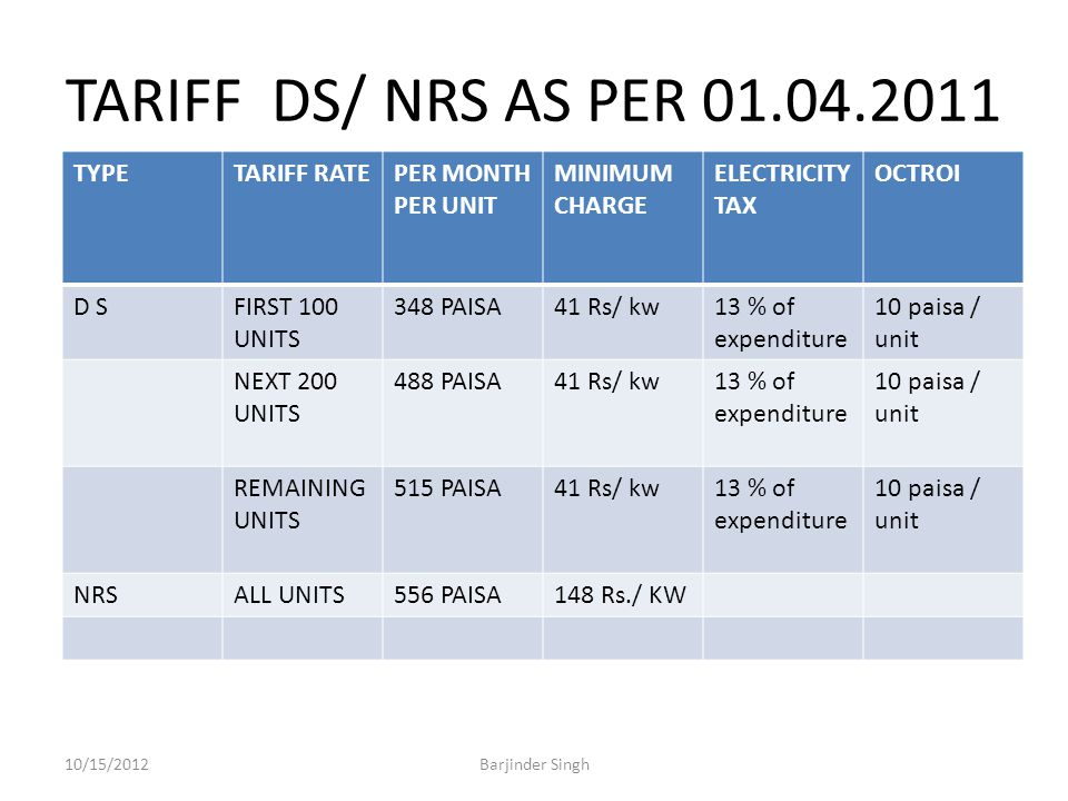 TARIFF DS/ NRS AS PER 01.04.2011 TYPETARIFF RATEPER MONTH PER UNIT MINIMUM CHARGE ELECTRICITY TAX OCTROI D SFIRST 100 UNITS 348 PAISA41 Rs/ kw13 % of expenditure 10 paisa / unit NEXT 200 UNITS 488 PAISA41 Rs/ kw13 % of expenditure 10 paisa / unit REMAINING UNITS 515 PAISA41 Rs/ kw13 % of expenditure 10 paisa / unit NRSALL UNITS556 PAISA148 Rs./ KW 10/15/2012Barjinder Singh