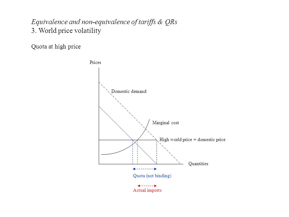 Quantities Prices High world price = domestic price Domestic demand Marginal cost Quota (not binding) Equivalence and non-equivalence of tariffs & QRs 3.