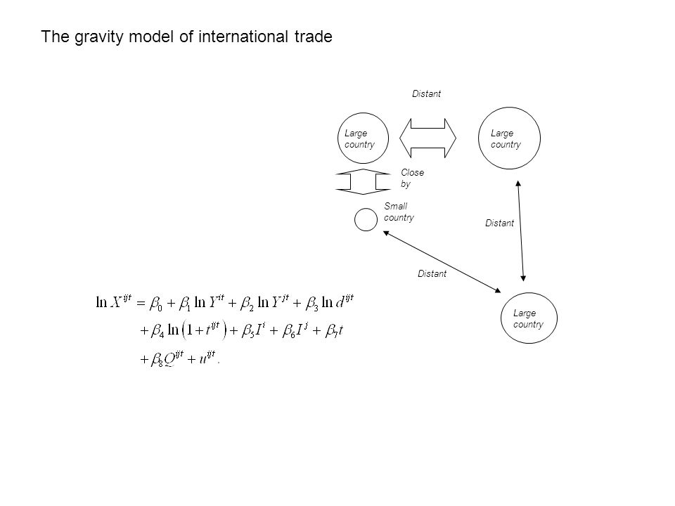 The gravity model of international trade Large country Small country Close by Distant